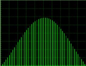Radar Transmission Frequency Fine Spectrum