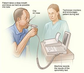 An illustration of how spirometry is done