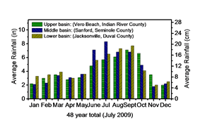 Bar graph representing monthly rainfall for Vero Beach, Sanford, and Jacksonville; between January and May, average rainfall ranges between two and three and a half inches. From June to September, the numbers double, then decrease from seven to three inches from October to December