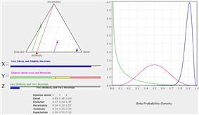 Example binomial opinions with corresponding Beta distributions