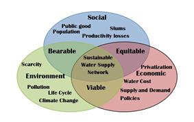Full-length Sustainable development in an urban water network.