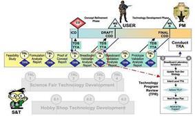 TPMM Transition Mechanism
