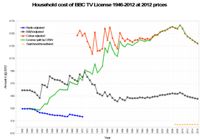 TV Licence 1946–2016 at 2015 prices