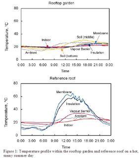 Temperature profiles.JPG