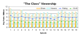 Chart Showing Ratings, 18–49 Ratings, and Viewers for each episode