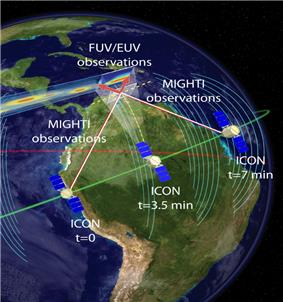 The ICON observational geometry, showing both in situ and remote sensing of the ionosphere-thermosphere system
