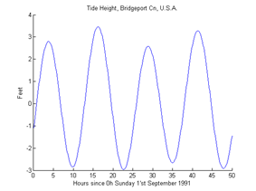 Graph with a single line rising and falling between 4 peaks around 3 and four valleys around −3