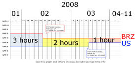 Time graph. The horizontal axis shows dates in 2008. The vertical axis shows the UTC offsets of eastern Brazil and eastern US The difference between the two starts at 3 hours, then goes to 2 hours on February 17 at 24:00 Brazil eastern time, then goes to 1 hour on March 9 at 02:00 US eastern time.