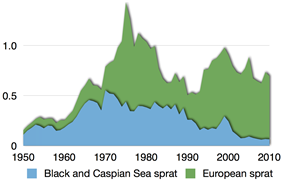 Time series for global capture of all sprats 2.png