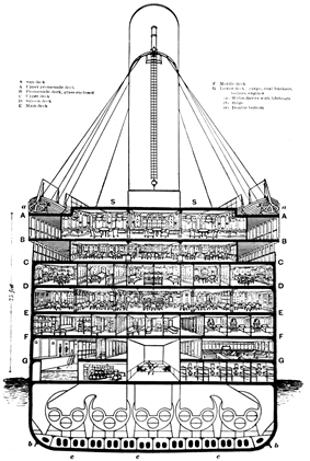 A cutaway diagram of Titanic's midship section