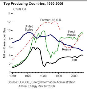 Main oil-producing countries, 1960–2000
