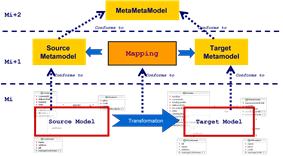 Model Driven Interoperability Transformation Architecture.