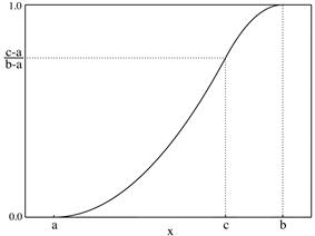 Plot of the Triangular CMF