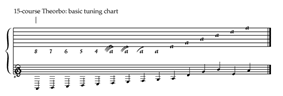 15-course Theorbo tuning chart