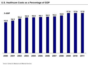 U.S. Healthcare Costs as a Percentage of GDP, 2000-2011