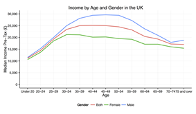 Median Pre tax Income by Age and Gender 2012/13