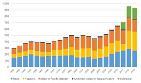Illustration of data obtained from: http://bi.virginia.gov/schev_navigator/(S(sgyqsjoephqc1gxjgz540vjb))/rdPage.aspx?rdReport=iProfile&rdembedded=true&lbUNITID=232681#rdTabPanel-tabEnrollment