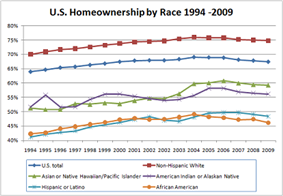 Homeownership rate according to race.