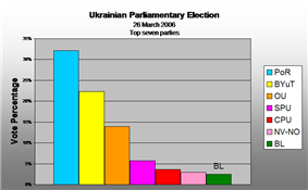 Vote percentage 2006(Top seven parties)