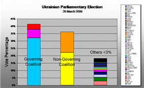 Political alignment 2006