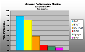 Vote percentage 2006 to 2007 (Top Six parties)