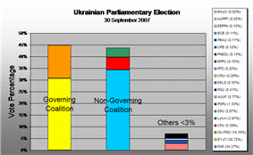Political alignment 2007