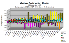 Swing 2006 to 2007 (Percentage by electoral regions)