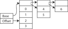 A diagram of a simple VList