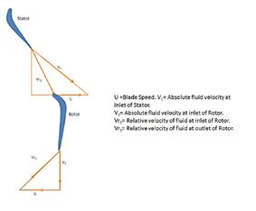 velocity triangle relates the inlet and outlet velocities within the stator and rotor during flow in a stage
