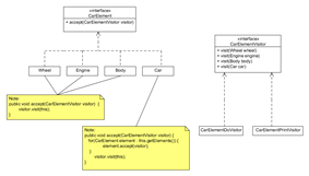 A Diagram of the Java Code Example