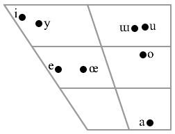 West Yugur vowels