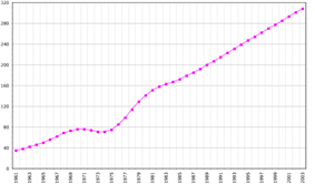 Demographics of Western Sahara, Data of FAO, year 2005 ; Number of inhabitants in thousands.
