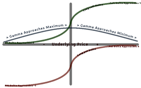 A graph showing the relationship between long option Delta, underlying price, and Gamma
