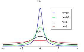 Plot of the wrapped Cauchy PDF, \mu=0