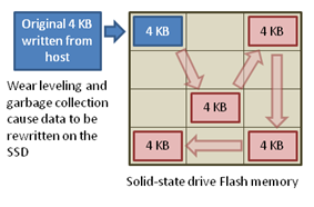 An SSD experiences write amplification as a result of garbage collection and wear leveling
