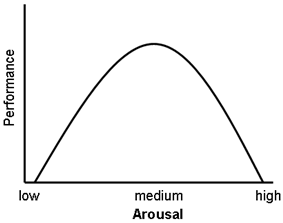 A graphical representation of the Yerkes-Dodson curve